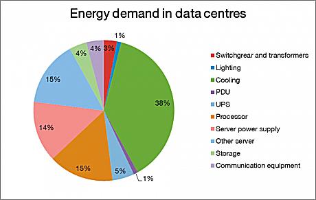 Energy demand chart
